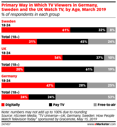 Primary Way in Which TV Viewers in Germany, Sweden and the UK Watch TV, by Age, March 2019 (% of respondents in each group)