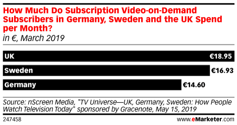 How Much Do Subscription Video-on-Demand (SVOD) Subscribers in Germany, Sweden and the UK Spend per Month? (in €, March 2019)