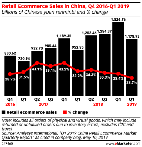 Retail Ecommerce Sales in China, Q4 2016-Q1 2019 (billions of Chinese yuan renminbi and % change)