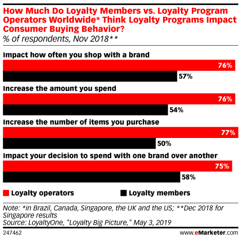 How Much Do Loyalty Members vs. Loyalty Program Operators Worldwide* Think Loyalty Programs Impact Consumer Buying Behavior? (% of respondents, Nov 2018**)