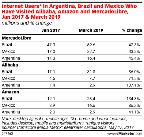 Internet Users* in Argentina, Brazil and Mexico Who Have Visited Alibaba, Amazon and MercadoLibre, Jan 2017 & March 2019 (millions and % change)