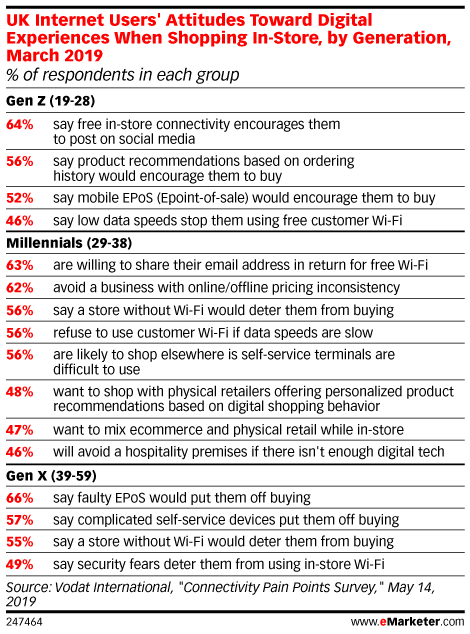 UK Internet Users' Attitudes Toward Digital Experiences When Shopping In-Store, by Generation, March 2019 (% of respondents in each group)