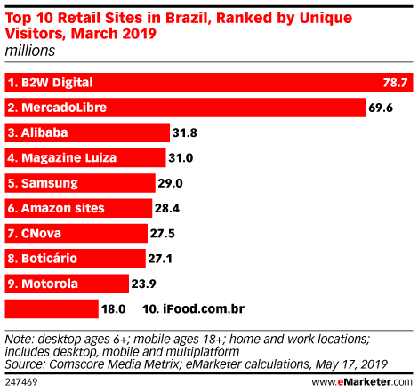 Top 10 Retail Sites in Brazil, Ranked by Unique Visitors, March 2019 (millions)