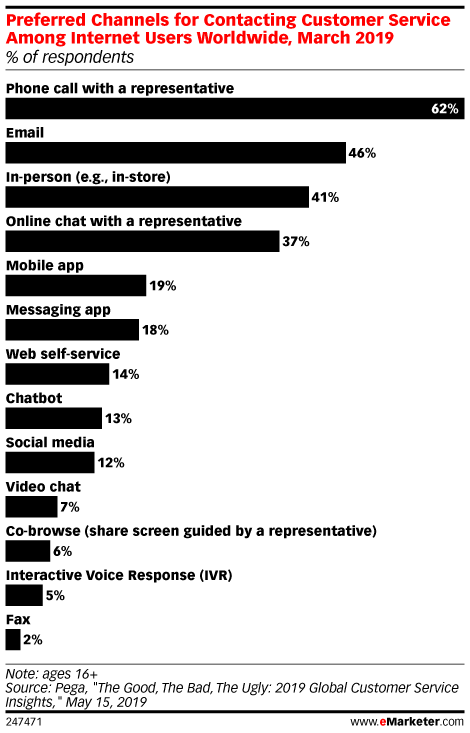 Preferred Channels for Contacting Customer Service Among Internet Users Worldwide, March 2019 (% of respondents)