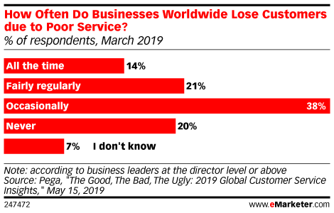 How Often Do Businesses Worldwide Lose Customers due to Poor Service? (% of respondents, March 2019)