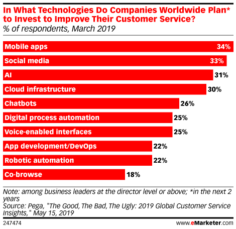 In What Technologies Do Companies Worldwide Plan* to Invest to Improve Their Customer Service? (% of respondents, March 2019)