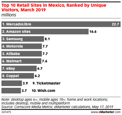Top 10 Retail Sites in Mexico, Ranked by Unique Visitors, March 2019 (millions)