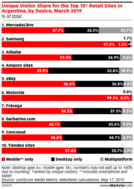 Unique Visitor Share for the Top 10* Retail Sites in Argentina, by Device, March 2019 (% of total)