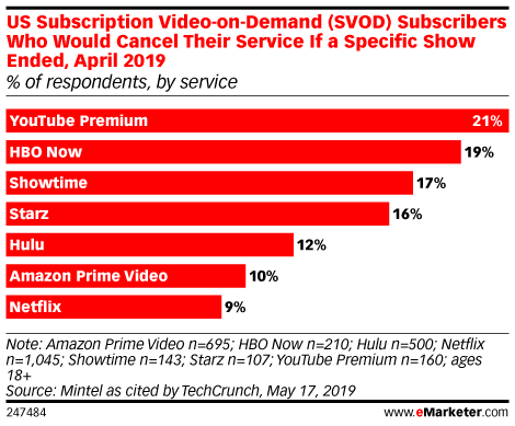 US Subscription Video-on-Demand (SVOD) Subscribers Who Would Cancel Their Service If a Specific Show Ended, April 2019 (% of respondents, by service)