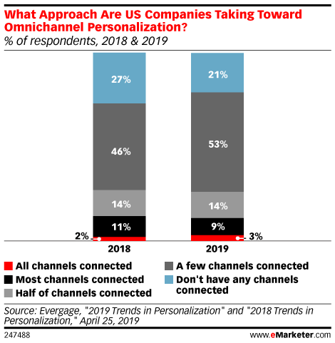 What Approach Are US Companies Taking Toward Omnichannel Personalization? (% of respondents, 2018 & 2019)
