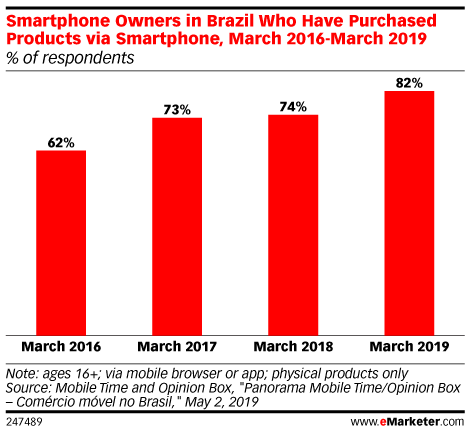 Smartphone Owners in Brazil Who Have Purchased Products via Smartphone, March 2016-March 2019 (% of respondents)