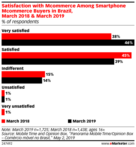 Satisfaction with Mcommerce Among Smartphone Mcommerce Buyers in Brazil, March 2018 & March 2019 (% of respondents)