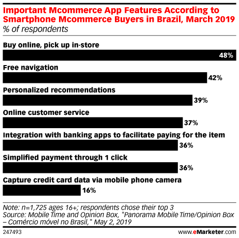 Important Mcommerce App Features According to Smartphone Mcommerce Buyers in Brazil, March 2019 (% of respondents)