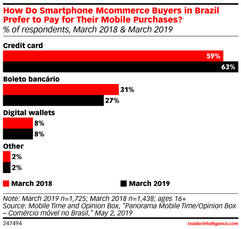 How Do Smartphone Mcommerce Buyers in Brazil Prefer to Pay for Their Mobile Purchases? (% of respondents, March 2018 & March 2019)