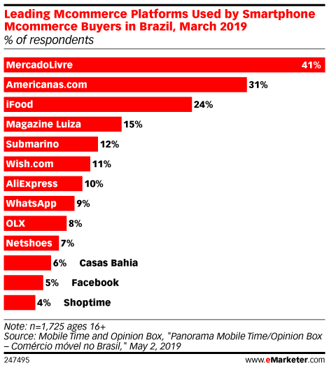 Leading Mcommerce Platforms Used by Smartphone Mcommerce Buyers in Brazil, March 2019 (% of respondents)