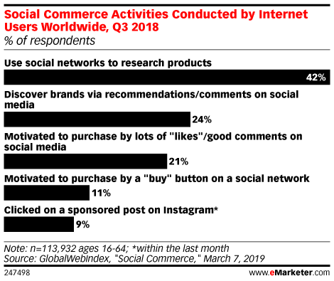 Social Commerce Activities Conducted by Internet Users Worldwide, Q3 2018 (% of respondents)