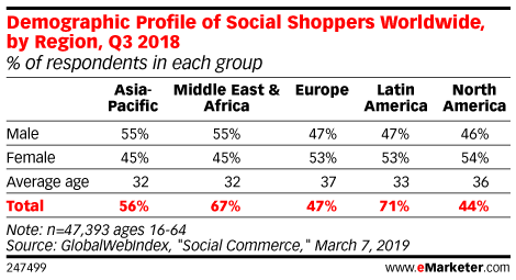 Demographic Profile of Social Shoppers Worldwide, by Region, Q3 2018 (% of respondents in each group)