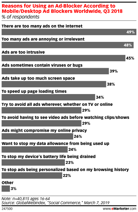 Reasons for Using an Ad-Blocker According to Mobile/Desktop Ad Blockers Worldwide, Q3 2018 (% of respondents)