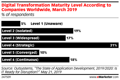 Digital Transformation Maturity Level According to Companies Worldwide, March 2019 (% of respondents)