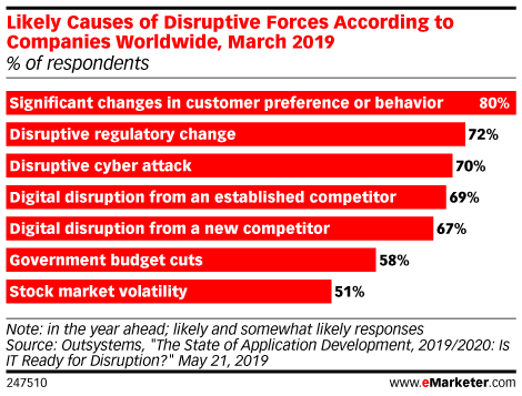 Likely Causes of Disruptive Forces According to Companies Worldwide, March 2019 (% of respondents)