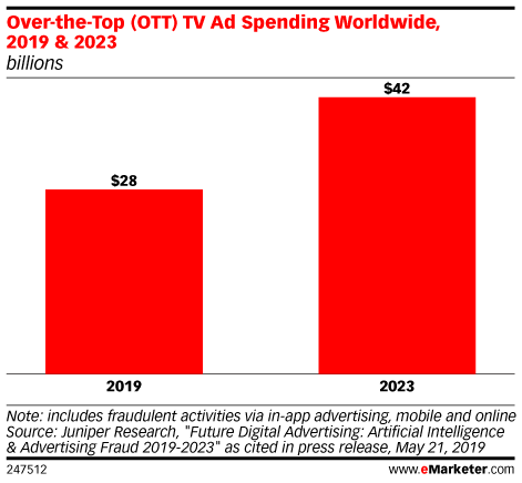 Over-the-Top (OTT) TV Ad Spending Worldwide, 2019 & 2023 (billions)
