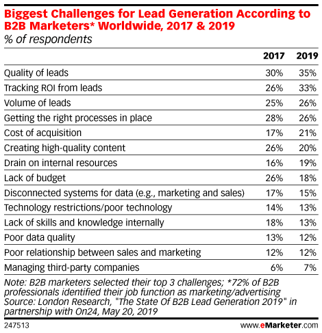 Biggest Challenges for Lead Generation According to B2B Marketers* Worldwide, 2017 & 2019 (% of respondents)
