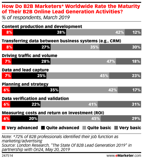 How Do B2B Marketers* Worldwide Rate the Maturity of Their B2B Online Lead Generation Activities? (% of respondents, March 2019)
