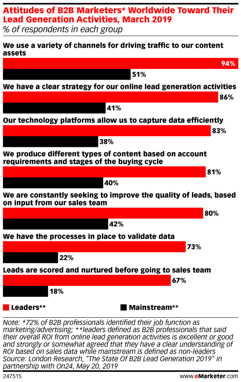Attitudes of B2B Marketers* Worldwide Toward Their Lead Generation Activities, March 2019 (% of respondents in each group)