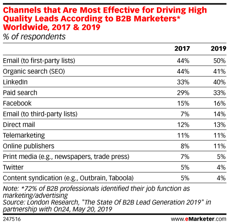 Channels that Are Most Effective for Driving High Quality Leads According to B2B Marketers* Worldwide, 2017 & 2019 (% of respondents)