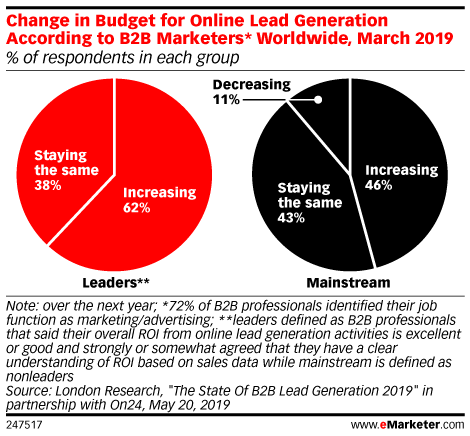 Change in Budget for Online Lead Generation According to B2B Marketers* Worldwide, March 2019 (% of respondents in each group)
