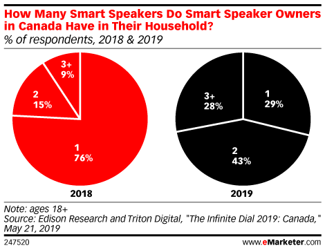How Many Smart Speakers Do Smart Speaker Owners in Canada Have in Their Household? (% of respondents, 2018 & 2019)