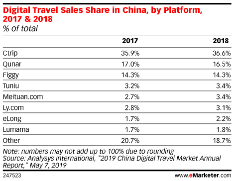 Digital Travel Sales Share in China, by Platform, 2017 & 2018 (% of total)