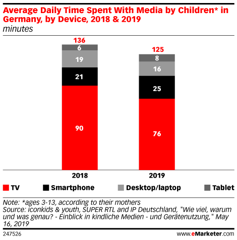 Average Daily Time Spent With Media by Children* in Germany, by Device, 2018 & 2019 (minutes)