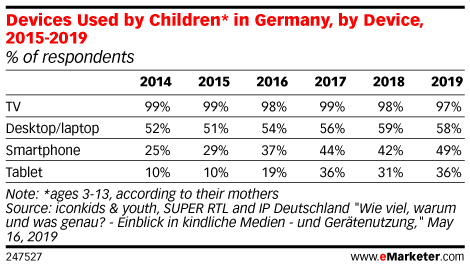 Devices Used by Children* in Germany, by Device, 2015-2019 (% of respondents)