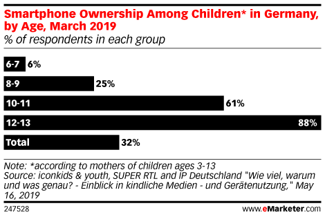 Smartphone Ownership Among Children* in Germany, by Age, March 2019 (% of respondents in each group)