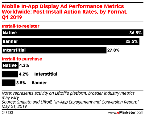 Mobile In-App Display Ad Performance Metrics Worldwide: Post-Install Action Rates, by Format, Q1 2019