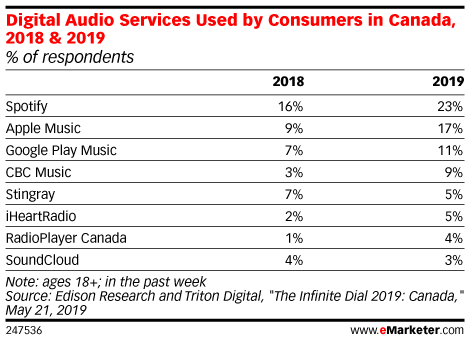 Digital Audio Services Used by Consumers in Canada, 2018 & 2019 (% of respondents)