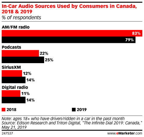 In-Car Audio Sources Used by Consumers in Canada, 2018 & 2019 (% of respondents)