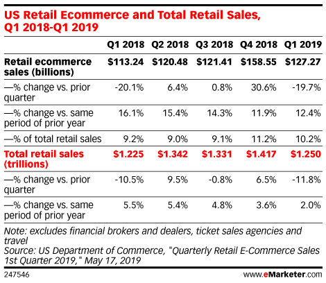 US Retail Ecommerce and Total Retail Sales, Q1 2018-Q1 2019