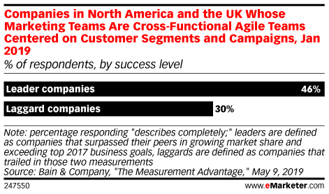 Companies in North America and the UK Whose Marketing Teams Are Cross-Functional Agile Teams Centered on Customer Segments and Campaigns, Jan 2019 (% of respondents, by success level)