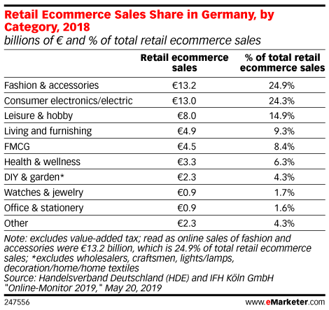 Retail Ecommerce Sales Share in Germany, by Category, 2018 (billions of € and % of total retail ecommerce sales)