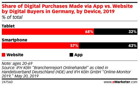 Share of Digital Purchases Made via App vs. Website by Digital Buyers in Germany, by Device, 2019 (% of total )