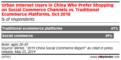 Urban Internet Users in China Who Prefer Shopping on Social Commerce Channels vs. Traditional Ecommerce Platforms, Oct 2018 (% of respondents)