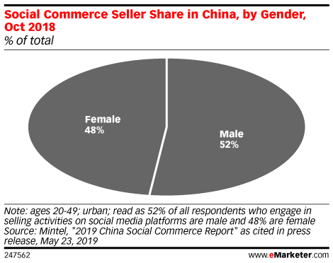 Social Commerce Seller Share in China, by Gender, Oct 2018 (% of total)