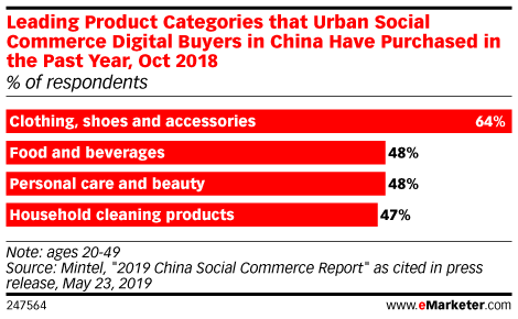 Leading Product Categories that Urban Social Commerce Digital Buyers in China Have Purchased in the Past Year, Oct 2018 (% of respondents)