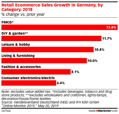 Retail Ecommerce Sales Growth in Germany, by Category, 2018 (% change vs. prior year)