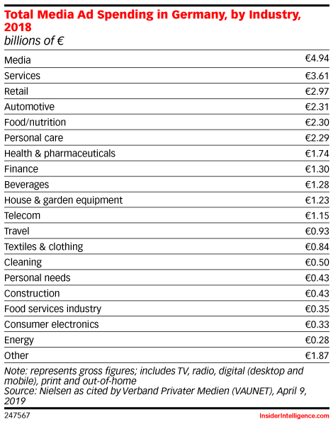 Total Media Ad Spending in Germany, by Industry, 2018 (billions of €)