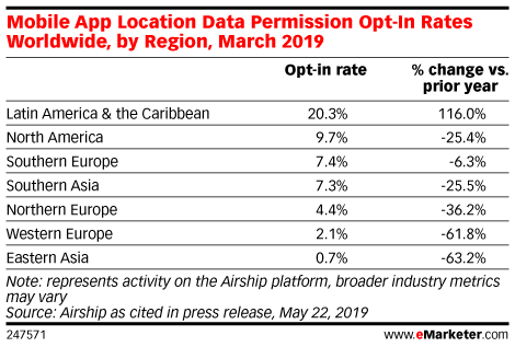 Mobile App Location Data Permission Opt-In Rates Worldwide, by Region, March 2019