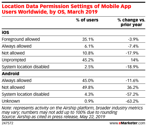 Location Data Permission Settings of Mobile App Users Worldwide, by OS, March 2019