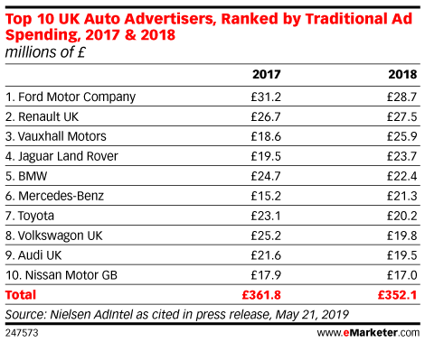 Top 10 UK Auto Advertisers, Ranked by Traditional Ad Spending, 2017 & 2018 (millions of £)